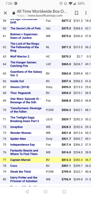 Batman, Bilbo, and CoCo: 7:06  68%  All Time Worldwide BoxO.. D  https://www.boxofficemojo.com  $877.2 $161.3 18.4  $875.5 $368.4 42.1  $873.6 $330.4 37.8  59  Fox  Drift  60  The Secret Life of Pets  Uni  Batman v Superman:  Dawn of Justice  61  WB  The Lord of the Rings:  The Fellowship of the  Ring  62  NL  $871.5 $315.5 36.2  63  Wolf Warrior 2  НС  $870.3$2.7 0.3  The Hunger Games:  Catching Fire  LGF  $865.0 $424.7 49.1  Guardians of the Galaxy  Vol. 2  $863.8 $389.8 45.1  $857.6 $356.5 41.6  $855.0 $213.5 25.0  $854.0 $315.1 36.9  $848.8 $380.3 44.8  65  BV  66 Inside Out  67 Venom (2018)  68 Thor: Ragnarok  BV  Sony  BV  Fox  Star Wars: Episode llI -  Revenge of the Sith  69  Transformers: Revenge  of the Fallen  70  P/DW $836.3 $402.1 48.  The Twilight Saga:  Breaking Dawn Part 2  $829.7 $292.3 35.2  $828.3 $292.6 35.3  $821.8 $412.6 50.2  $821.7 $403.7 49.1  $817.4 $306.2 37.5  $814.0 $234.0 28.8  $812.3 $282.3 34.7  $807.1 $209.7 26.0  $799.0 $322.7 40.4  $796.9 $249.8 31.3  72 Inception  73 Wonder Woman  74 Spider-Man  75 Independence Day  76  LG/S  WB  WB  Sony  Fox  Fantastic Beasts and  Where To Find Them  77 Captain Marvel  78 Coco  79 Shrek the Third  80  WB  BV  BV  P/DW  WB  Harry Potter and the  Prisoner of Azkaban I was checking out top grossing films worldwide and...nice