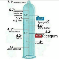"Meme, Memes, and SpongeBob: 7.1 ""Meme page admin  Danny Devito  Thomas the-  tank engine  5.2""  Guy Fier 5  GLOBAL  werou  Spongebob  4.6""  i  Timiny Turner  4.3""  4.5,,  1ー -:  Nicole Arbor4.3  4.2""  Furrys  Ricegum  ASEAN  4""  19  Keemštar  3.8  Jacob Sartorius If you follow me on twitter you know how I'm rocking"