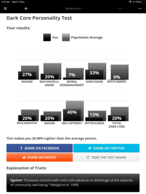 """Let's annoy more people with these types of posts!: 7:37 pm Wed 11 Dec  idrlabs.com  Dark Core Personality Test  Your results:  Population Average  You  33%  27%  7%  20%  0%  NARCISSISM ENTITLEMENT  EGOISM  MACHIAVELLI-  MORAL  ANISM  DISENGAGEMENT  40%  13%  20%  20%  20%  PSYCHOPATHY  SADISM  SELF-INTEREST SPITEFULNESS  TOTAL  DARK CORE  This makes you 26.89% Lighter than the average person.  f SHARE ON FACEBOOK  SHARE ON TWITTER  C TAKE THE TEST AGAIN  SHARE ON REDDIT  Explanation of Traits:  Egoism: """"Excessive concern with one's own pleasure or advantage at the expense  of community well-being."""" (Weigel et al. 1999) Let's annoy more people with these types of posts!"""