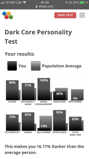 Narcissism, Quite, and Test: 7 81%  ill iD WiFi Call  01:33  idrlabs.com  TAKE TEST  Dark Core Personality  Test  Your results:  Population Average  You  100%  90%  77%  40%  0%  MACHIAVELLI-  MORAL  DISENGAGEM  NARCISSISM  EGOISM  ENTITLEMENT  ANISM  T  93%  83%  73%  63%  13%  PSYCHOPATHY  SADISM  SELF-INTEREST SPITEFULNESS  TOTAL  DARK CORE  This makes you 16.11% Darker than the  average person.  II Haven't posted here in quite a while