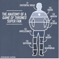 Existential Dread: 7%  EXISTENTIAL DREAD  14%  HODOR  13%  ANGUISH  THE ANATOMY OF A  GAME OF THRONES  SUPER FAN  16%  DESPAIR  12%  HOPELESSNESS  14%  MISERY  13%  SUFFERING  11%  HEARTBREAK  @THISJENLEWIS/BUZZFEED