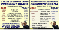 Cars, cnn.com, and Confidence: 7 YEARS OF CHANGE UNDER 7 YEARS OF CHANGE UNDER  PRESIDENT OBAMA PRESIDENT OBAMA  Updated March 17, 2016  Updated March 17, 2016  2009  TODAY  TODAY 2009  COUNTRIES BOMBED  THE DOW  17,481  6,626  2,040 10.6 TRILLION  NATIONAL DEBT  19 TRILLION  S&P 500  683  10%  UNEMPLOYMENT  4.9%  60.6%  EMPLOYMENT TO 59.8%  POPULATION  18%  UNINSURED ADULTS  11.8%  10.4m AMERICAN CARS SOLD 17.5m  67.4%  HOME OWNERSHIP  63.7%  77%  DEBT AS  OF GDP  104%  9.8%  DEFICIT OF GDP  2.8%  LABOR FORCE  37.7  CONSUMER  65.7%  62.9%  92.2  PARTICIPATION  CONFIDENCE  Share if you don't  SHARE IF YOU'D VOTE  buy occupy  FOR HIM A THIRD TIME  IF YOU COULD!  Democrat's Bs  OCCUPY DEMOCRATS  OCCUPY  DEMOCRATS (GC) http://www.cnn.com/2014/09/23/politics/countries-obama-bombed/ http://useconomy.about.com/od/usdebtanddeficit/p/National-Debt-Under-Obama.htm https://research.stlouisfed.org/fred2/series/EMRATIO https://research.stlouisfed.org/fred2/series/USHOWN https://research.stlouisfed.org/fred2/series/GFDEGDQ188S https://research.stlouisfed.org/fred2/series/CIVPART