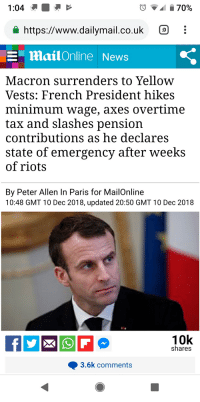 dailymail.co.uk: 70%  https://www.dailymail.co.uk i  E mail Online News  Macron surrenders to Yellow  Vests: French President hikes  minimum wage, axes overtime  tax and slashes pension  contributions as he declares  state of emergency after weeks  of riots  By Peter Allen In Paris for MailOnline  10:48 GMT 10 Dec 2018, updated 20:50 GMT 10 Dec 2018  10k  shares  3.6k comments