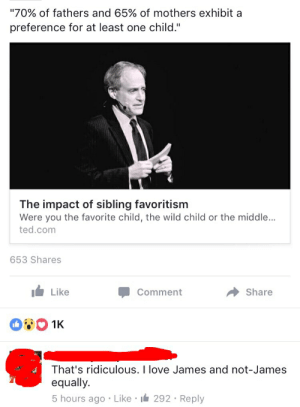"""favoritism: """"70% of fathers and 65% of mothers exhibit a  preference for at least one child.""""  The impact of sibling favoritism  Were you the favorite child, the wild child or the middle...  ted.com  653 Shares  Share  Like  Comment  1K  That's ridiculous. I love James and not-James  equally.  5 hours ago Like 292 Reply"""