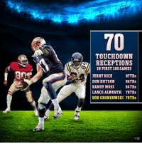70 TDs in his first 100 career games!  @RobGronkowski joins elite company. #GoPats https://t.co/0xYCjUK3Z4: 70  TOUCHDOWN  RECEPTIONS  IN FIRST 100 GAMES  JERRY RICE  DON HUTSON 86TDs  RANDY MOSS 4TDs  LANCE ALWORTH 78TDs  ROB GRONKOWSKI 70TDs  20s  87TDs  C@  NFL 70 TDs in his first 100 career games!  @RobGronkowski joins elite company. #GoPats https://t.co/0xYCjUK3Z4