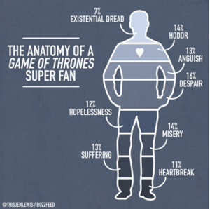Game of Thrones, Buzzfeed, and Game: 71%  EXISTENTIAL DREAD  14%  HODOR  13%  ANGUISH  THE ANATOMY OF A  GAME OF THRONES  SUPER FAN  16%  DESPAIR  12%  HOPELESSNESS  14%  MISERY  13%  SUFFERING  11%  HEARTBREAK  @THISJENLEWIS/BUZZFEED