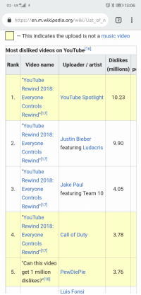 """Justin Bieber, Ludacris, and Music: 7111 13:06  https://en.m.wikipedia.org/wiki/List of n 2  This indicates the upload is not a music video  Most disliked videos on YouTubel16]  Dislikes  Rank Video name Uploader/ artist  (millions) p  YouTube  Rewind 2018:  1. Everyone  YouTube Spotlight 10.23  Controls  Rewind 17  YouTube  Rewind 2018:  Justin Bieber  2. Everyone  9.90  featuring Ludacris  Controls  Rewind""""17)  YouTube  Rewind 2018  Jake Paul  3. Everyone  4.05  featuring Team 10  Controls  Rewind 1)  YouTube  Rewind 2018  4. Everyone  Call of Duty  3.78  Controls  Rewind""""17)  """"Can this video  5. get 1 million PewDiePie  3.76  dislikes?'""""l18)]  Luis Fons Hmmm..."""