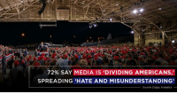 Wow, 72% say media bias is spreading hate and misunderstanding. Fake News media is a big part of the problem — the people get it!: 72% SAY MEDIA IS 'DIVIDING AMERICANS,'  SPREADING HATE AND MISUNDERSTANDING'  Source: Zogby Analytics_ Wow, 72% say media bias is spreading hate and misunderstanding. Fake News media is a big part of the problem — the people get it!