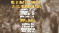 The EPL.: NO. OF DAYS AT THE  OF THE PREMIER LEAGUE  ARSENAL 128  CHELSEA 64  LIVERPOOL 59  MAN CITY -15  FINAL TABLE  ARSENAL 4th  CHELSEA 3rd  LIVERPOOL 2nd  MAN CITY 1st The EPL.