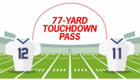 England, Sports, and Julian Edelman: 77-YARD  TOUCHDOWN  PASS New England locked up the top seed in the AFC thanks to Tom Brady's huge 3rd quarter TD pass to Julian Edelman @StateFarm