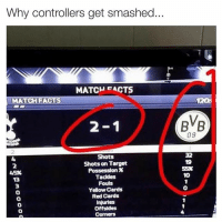 Facts, Fifa, and Smashing: Why controllers get smashed..  MATCH EACTS  MATCH FACTS  2-1  Shots  Shots on Target  Possession 36  4596  Tackles  Fouls  Yellow Cards  Red Cards  Injuries  Offsides  BVB  09 How many controllers have you smashed so far? FIFA