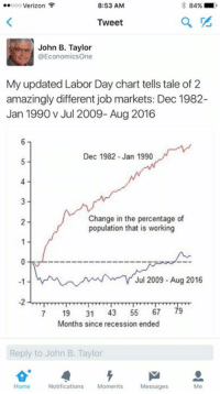 Dank, Recess, and Verizon: 8:53 AM  ooooo Verizon  84%  Tweet  John B. Taylor  @Economics One  My updated Labor Day chart tells tale of 2  amazingly different job markets: Dec 1982-  Jan 1990 v Jul 2009- Aug 2016  Dec 1982 Jan 1990  Change in the percentage of  population that is working  Jul 2009 Aug 2016  7 19  31  43  55  67  79  Months since recession ended  Reply to John B. Taylor  Home  Notifications  Moments  Messages Too good not to share.