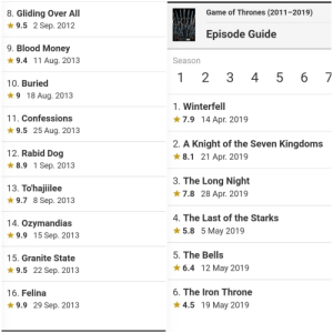 Ratings Difference between good ending and bad ending.: 8. Gliding Over All  * 9.5 2 Sep. 2012  Game of Thrones (2011-2019)  GOM  Episode Guide  9. Blood Money  * 9.4 11 Aug. 2013  Season  6 7  1 2  3  4 5  б  10. Buried  * 9 18 Aug. 2013  1. Winterfell  11. Confessions  ★7.9 14 Apr. 2019  * 9.5 25 Aug. 2013  2. A Knight of the Seven Kingdoms  * 8.1 21 Apr. 2019  12. Rabid Dog  * 8.9 1 Sep. 2013  3. The Long Night  13. To'hajiilee  * 9.7 8 Sep. 2013  28 Apr. 2019  ★7.8  4. The Last of the Starks  * 5.8 5 May 2019  14. Ozymandias  * 9.9 15 Sep. 2013  5. The Bells  * 6.4 12 May 2019  15. Granite State  * 9.5 22 Sep. 2013  6. The Iron Throne  16. Felina  ★ 4.5 19 May 2019  * 9.9 29 Sep. 2013 Ratings Difference between good ending and bad ending.