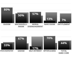 Apparently, Good, and Narcissism: 80%  57%  50%  13%  7%  EGOISM  MACHIAVELLI-  MORAL  NARCISSISM ENTITLEMENT  ANISM  DISENGAGEMENT  70%  67%  44%  33%  17%  ТOTAL  PSYCHOPATHY  SADISM  SELF-INTEREST SPITEFULNESS  DARK CORE Apparently I'm a good person