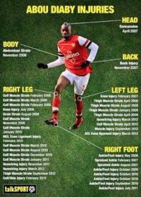 Abou Diaby's injuried while playing for Arsenal: ABOU DIABY INJURIES  HEAD  April 2007  BODY  Abdominal Strain  BACK  November 2008  Back injury  November 2007  RIGHT LEG  LEFT LEG  Calf Muscle Strain February 2008  Knee injury February 2007  Calf Muscle Strain March 2008  Thigh Muscle Strain April 2008  Calf Muscle Strain February 2009  Thigh Muscle Strain August 2008.  Knee injury July 2009  Thigh Muscle Strain January 2009  Groin Strain August 2009  Thigh Muscle Strain April 2009  Calf Muscle Strain  Hamstring injury March 2012  November 2009  Calf Muscle Strain April 2012  Calf Muscle Strain  Muscle injury September 2012  January 2010  ACL Knee ligament injury March 2013  MCL Knee Ligament Injury  February 2010  Calf Muscle Strain March 2010  RIGHT FOOT  Calf Muscle Strain August 2010  Calf Muscle Strain December 2010  Ankle/Foot Injury May 2006  Call Muscle Strain January 2011  Sprained Ankle February 2007  Hamstring injury November 2011  Sprained Ankle August 2007  Hamstring injury March 2012  Ankle/Foot Injury October 2009  Thigh Muscle Strain September 2012  Ankle/Foot injury October 2010  Calf/Shin injury February 2013  Ankle/Foot injury 0ctober 2010  Ankle/Foot Injury September 2010  talkSPORT  Ankle/Footinjury July 2011 Abou Diaby's injuried while playing for Arsenal