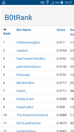 Who bad-botted Marv? Who!? Give me the names!: , 86%. 10:31  BOtRank  Bot Name  Score Go  Rank  Vo  0.9771,1  0.9764 2,9  0.9761 1,0  0.9743 33  0.9731 1,2  0.9717 25;  0.9711 96  GifReversingBot  stabbot  RealTweetOrNotBot  patricktomlinson  Roboragi  MILBitchBot  furbot  bobby-b-bot  DeepFryBot  The-Paranoid-Android  MTGLard Fetcher  2  3  4  7  8  0.9699 18  0.9691,3  0.9688 1,1  0.9675 43  12  twitterlinkbot  0 9665 75 Who bad-botted Marv? Who!? Give me the names!