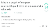 Made a graph of my past  relationships. I have an ex axis and a  34  why axis  13h  4 replies  evanspotter:  At first was like what's so great about yik yak but then  Source:  liilyevanspotter  264,016 notes