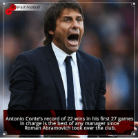 Did you know that?: 8Fact Football  Antonio Conte's record of 22 wins in his first 27 games  in charge is the best of any manager since  Roman Abramovich took over the club. Did you know that?