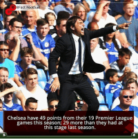 Did you know that? Follow @football_tab for the best football jokes 👥⚽️: 8Fact Football  Chelsea have 49 points from their 19 Premier League  games this season; 29 more than they had at  this stage last season. Did you know that? Follow @football_tab for the best football jokes 👥⚽️