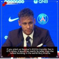 Did you know that?: 8Fact Football  If you piled up Neymar's 222m transfer fee in  10 notes, it would be nearly 3x taller than the  tallest building in the world Burj Khalifa. Did you know that?
