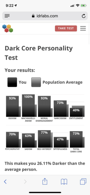 Narcissism, Test, and Dark: 9:22  idrlabs.com  TAKE TEST  Dark Core Personality  Test  Your results:  Population Average  You  100%  93%  93%  73%  40%  EGOISM  MACHIAVELLI-  MORAL  NARCISSISM ENTITLEMENT  ANISM  DISENGAGEMENT  77%  73%  70%  63%  47%  PSYCHOPATHY  SELF-INTEREST SPITEFULNESS  SADISM  TOTAL  DARK CORE  This makes you 26.11% Darker than the  average person. My results