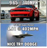 Memes, Camaro, and Chevy: 9.65@140MPH  NHRA  oboostedscatpack  F/A 18F Super Hornet  Ab61 402MPH  NICE TRY DODGE Damn. That Jet has a Demon beat though. Moparmemes mopar dodge dodgecharger dodgechallenger charger challenger hellcat rt srt srt8 jeep chrysler 300c viper scatpack carguys cargirls hemi chevy ford camaro moparornocar demon demonsrt via @boostedscatpack