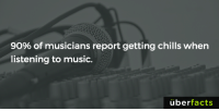 Instagram, Memes, and Music: 90% of musicians report getting chills when  listening to music.  überfacts https://www.instagram.com/uberfacts/