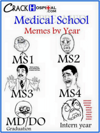 Med school memes by year: CRACK H  COM  Medical School  Memes bv Year  MS1 MS2  Watch out  MS  Graduation  Intern year Med school memes by year