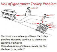 "Veil of Ignorance: Trolley Problem  You?  YOU?  YOU?  YOU?  4 YOU?  YOU?  You don't know where you"" be in the trolley  problem. However, you have to choose the  scenario in advance.  Regarding personal interest, would you like  the lever to be pulled? Rawls x trolley problem"