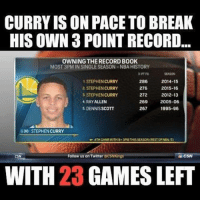 Wow👀: CURRY ISON PACETOBREAK  HIS OWN 3 POINT RECORD  OWNING THERECORD BOOK  MOST 3PM IN SINGLESEASON-NBA HISTORY  3-PT FO  STEPHEN CURRY  286  2014-15  276  2.STEPHEN CURRY  2015-16  STEPHEN CURRY  272  2012-13  4, RAYALLEN  269  2005-06  267  1995-96  5, DENNISSCOTT  G30 STEPHEN CURRY  4TH GAME WITH9+3PM THISSEASON (RESTOF NBA:5)  Follow us on Twitter  CSN Kings CSN  WITH 23 GAMES LEFT Wow👀