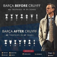 Barcelona, Soccer, and Sports: BARCA BEFORE CRUYFF  4 2 TROPHIES IN 71 YEARS  10  21  1 2 3  BARCA AFTER CRUYFF  4,2 TROPHIES IN 27 YEARS  13  5 6 10  WWW GRU 14.COM  Y eG14.EN  GROUP 14EN  orce DATOs  A exUSaADLA  AGRUP 14  Grup Johan Cruyff the man who changed Barcelona... RIP Legend.