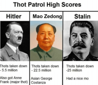 The Meme Bro: Thot Patrol High Scores  Hitler  Mao Zedong  Stalin  Thots taken down Thots taken down  Thots taken down  5.5 million  22.5 million  -25 million  Also got Anne  Asian George  Had a nice mo  Frank (major thot) Costanza The Meme Bro
