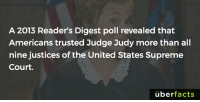 Judge Judy, Judy Sheindlin, and Memes: A 2013 Reader's Digest poll revealed that  Americans trusted Judge Judy more than al  nine justices of the United States Supreme  Court.  überfacts In Judy We Trust https://en.wikipedia.org/wiki/Judy_Sheindlin