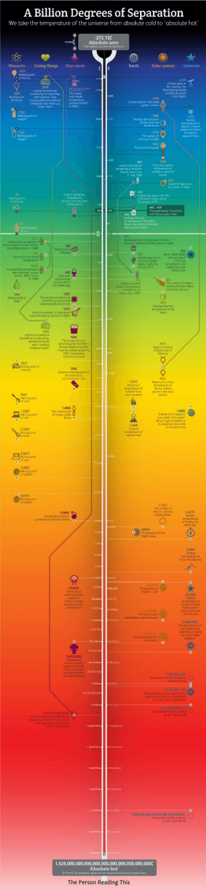 The Hottest Things In The Universe: A Billion Degrees of Separation  We take the temperature of the universe from absolute cold to 'absolute hot'  -273.15C  Absolute zero  The coldest possible temperature  EXTREMES  Elements  Earth  Solar system  Living things  Man-made  Universe  C F  272C  Melting point  of helium  270  272C  Coldest place in  -273C  Boomerang nebula  (5.000 light years  from Earth)  250  Lowest  survived by ivi  2690  Boiling point  of helium  The lowest  man-made  temperature.  achieved at MIT  in 2003  hing.  400  the hardcore, near  indestructible invertebrate  Tardigrade (aka moss-pig,  water-bear)  216C  Coldest plan  system, UranusO  218C  Meti  g point of  oxygen  -184C  -220C  Surface  re of  200 328  Average temperature  on the dark side  of the Moon  temp  Qugoar, a dwarf  planet one billion  kilometres  beyond Pluto  -183C  173C  The surface of  Mercury at night  Boiling point of  oxygen  145C  150  The clouds of Jupiter  -200  139C  The mean surface  89C  Lowest recorded air  ten  Vostok Antarctica  Callisto, a moon of  Jupiter  21 July 1983  -100 148  7-87C  re  31C  Lowest operating  temperature  of most cold-resistant  mobile phone  -62C  390  Melting point  of mercury  Coldest day ever in the  US.  Alaska  23 January 1975  -40C/-40F  The point where Fahrenheit  and Celsius scales meet  40 40  46C  Average January  temperature of Oymiakon,  habited  Melting point  of ice  place on the planet  0  32  34C  13.7C  Lowest body temperature  ever recorded in a live human  Anna Bogenholm, in 1999  Average annual temperature of Dallol,  Ethiopia, hottest inhabited place on Earth  360  Melting point  of butter  2scm  37C  Normal human body  temperature  57C  Hottest day ever in  the US, in Death  Valley, California,  10 July 1913  WISE 1828+2  a brown dworf  in the Lyra  constellation, the  coldest found by  NASA so far  100  50.  46.5C  Highest body temperature A  ever recorded in a live  human, Willie Jones,  in 1980  62C  Optimum  temper