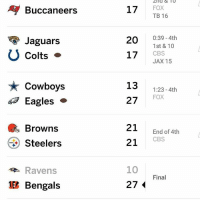 Cowboys lost ONLY because Dak Prescott wasn't starting so I can't talk crap about Cowboys: A Buccaneers  Jaguars  O Colts  Cowboys  Eagles  Browns  Steelers  Ravens  Bengals  17  FOX  TB 16  0:39 4th  20  1st & 10  CBS  17  JAX 15  13  123 -4th  27 FOX  21  End of 4th  CBS  21  10  Final  27 Cowboys lost ONLY because Dak Prescott wasn't starting so I can't talk crap about Cowboys