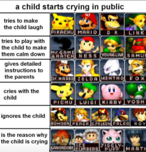 Bowser, Crying, and Parents: a child starts crying in public  tries to make  the child laugh  PIKACHU MARIO  DK  LINK  tries to play with  the child to make  Mr.GAME  ATCH NESS YOUNG LINK SAMUS  them calm down  gives detailed  instructions to  the parents  Dr. MARIO ZELDA MEHTWO FOX  cries with the  child  PICHU LUIGI KIRBY YOSH  ignores the child  BOWSER PEACH CFALCON FALCO R OY  is the reason why  the child is crying  FGGLY-MARTH  PUFF  GANONDORG CLIMBERS From Twitter (@shannondorf_)