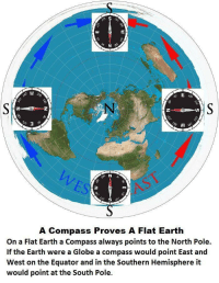 Flat Earth: A Compass Proves A Flat Earth  On a Flat Earth a Compass always points to the North Pole.  If the Earth were a Globe a compass would point East and  West on the Equator and in the Southern Hemisphere it  would point at the South Pole.