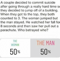 Fall, Saw, and Tumblr: A couple decided to commit suicide  after going through a really hard time s  they decided to jump off of a building.  When they got to the top, they both  counted to 3. The woman jumped but  the man stayed. He watched her fall for  8 seconds and then saw her pull out a  parachute. Who betrayed who?  THE  WOMAN  THE MAN  50  50 comment answer and explain why