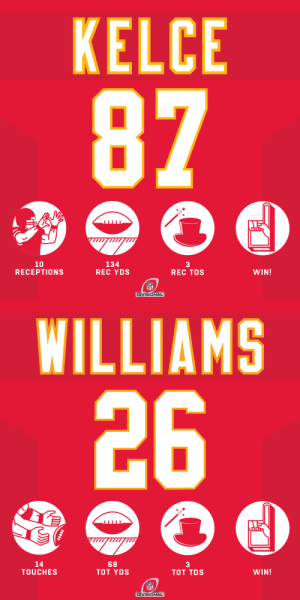 A couple hat tricks for two @Chiefs playmakers. #HaveADay #NFLPlayoffs  @tkelce | @TooLoose26 #ChiefsKingdom https://t.co/zpHREqOCoz: A couple hat tricks for two @Chiefs playmakers. #HaveADay #NFLPlayoffs  @tkelce | @TooLoose26 #ChiefsKingdom https://t.co/zpHREqOCoz
