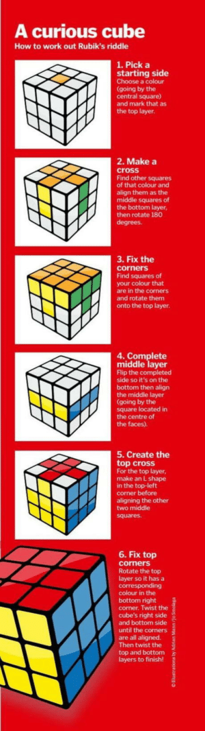 Sounds good, doesn't work: A curious cube  How to work out Rubik's riddle  1. Pick a  starting side  Choose a colour  going by the  central square)  and mark that as  the top layer.  2. Make a  cross  Find other squares  of that colour and  align them as the  middle squares of  the bottom layer  then rotate 180  3. Fix the  corners  Find squares of  your colour that  are in the corners  and rotate them  onto the top layer  4. Complete  middle layer  Flip the completed  side so it's on the  bottom then align  the middle layer  (going by the  square located in  the centre of  the faces).  5. Create the  top cross  For the top layer,  make an L shape  in the top-left  corner before  aligning the other  two middle  squares  6. Fix top  corners  Rotate the top  layer so it has a  corresponding  colour in the  bottom right  corner. Twist the  cube's right side  and bottom side E  until the corners  are all aligned.  Then twist the  top and bottom  layers to finish!  2 Sounds good, doesn't work