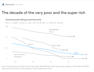 Poverty: Destroyed! :): A Dave Lawler 2 hours ago  The decade of the very poor and the super rich  Extreme poverty falling around the world  Rate of people living on less than $1.90/day in selected regions  60%  Sub-Saharan  Africa  • 41.4%  40  China  South Asia  20  16.1%  World  7.7%  Latin America +  -• 3.9%  Caribbean  •0.2%  *00  05  *10  15  Data: The World Bank and World Poverty Clock. Note: 1999-2015 World Bank figures are incomplete in South Asia. 2016-2019  figures are World Poverty Clock projections. Chart: Danielle Alberti/Axios Poverty: Destroyed! :)