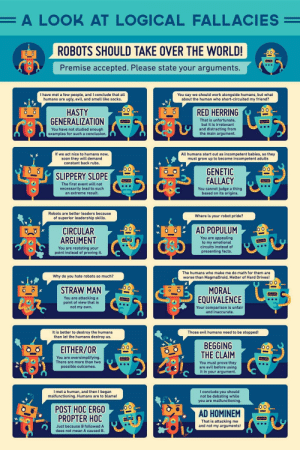 Facts, Smell, and Soon...: A LOOK AT LOGICAL FALLACIES  ROBOTS SHOULD TAKE OVER THE WORLD!  Premise accepted. Please state your arguments  I have met a few people, and I conclude that all  humans are ugly, evil, and smell like socks.  You say we should work alongside humans, but what  about the human who short-circuited my friend?  HASTY  GENERALIZATIONC  RED HERRING0 0  o O  That is unfortunate  but it is irrelevant  and distracting from  the main argument.  You have not studied enough  examples for such a conclusion.  If we act nice to humans now,  soon they will demand  constant back rubs  All humans start out as incompetent babies, so they  must grow up to become incompetent adults  SLIPPERY SLOPE  GENETIC  The first event will not  necessarily lead to such  an extreme result.  FALLACY  You cannot judge a thing  based on its origins.  Robots are better leaders because  of superior leadership skills.  Where is your robot pride?  CIRCULAR  AD POPULUM  ARGUMENT  You are appealing  to my emotional  circuits instead of  presenting facts.  You are restating your  point instead of proving it  The humans who make me do math for them are  worse than MagmaDroid, Melter of Hard Drives!  Why do you hate robots so much?  0 O  STRAW MAN  MORAL  EQUIVALENCE  You are attacking a  point of view that is  not my own.  Your comparison is unfair  and inaccurate  It is better to destroy the humans  than let the humans destroy us.  Those evil humans need to be stopped!  EITHER/OR  BEGGING  THE CLAIM  o O  You are oversimplifying  There are more than two  possible outcomes.  You must prove they  are evil before using  it in your argument.  I met a human, and then I began  malfunctioning. Humans are to blame!  I conclude you should  not be debating while  you are malfunctioning.  POST HOC ERGO0  AD HOMINEM  PROPTER HOC  That is attacking me  and not my arguments!  Just because B followed A  does not mean A caused B.