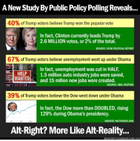 Here's a  handy fact-check for Trump supporters...  Thanks to Democratic Underground.: A New Study By Public Policy Polling Reveals...  40% of Trump voters believe Trump won the popular vote  In fact, Clinton currently leads Trump by  2.6 MILLION votes, or 2% of the total.  SOURCE: COOK POLITICAL REPORT  67% of Trump voters believe unemployment went up under 0bama  In fact, unemployment was cut in HALF,  HELP  1.5 million auto industry jobs were saved,  WANTED  and 15 milion new jobs were created  SOURCE: CNN, REUTERS  39% of Trump voters believe the Dow went down under 0bama  In fact, the Dow more than DOUBLED, rising  129% during Obama's presidency.  SOURCE: FACTCHECK ORG  Alt-Right? More Like Alt Reality. Here's a  handy fact-check for Trump supporters...  Thanks to Democratic Underground.