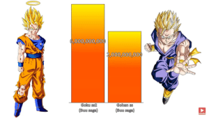 A power level comparison for Goku and Gohan. Not only are they incredibly inaccurate, but I'm very sure the bars aren't scaled properly.: A power level comparison for Goku and Gohan. Not only are they incredibly inaccurate, but I'm very sure the bars aren't scaled properly.