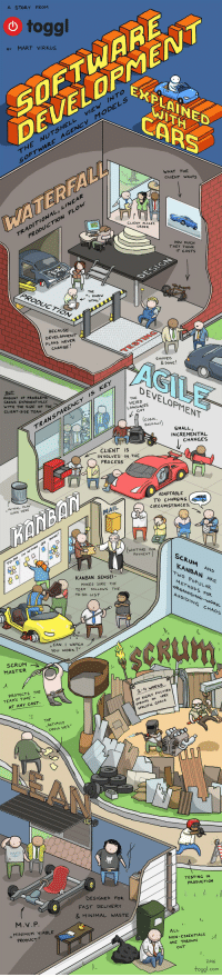 Development explained through building a car.: A STORY FROM  o togg  SOETWARE  DOP  Y MART VIRKUS  EXPLAINED  CARS  ODELS  ATH  AGENCY  THE NUTSHELL  SOFTWARE  WHAT THE  CLIENT WANTS  LINEAR  FLO  4  WATERFAL  CLIENT PLACES  TRADITIONAL,  PRODUCTION  HOW MUCH  THEY THINK  IT COSTS  PRODUCTIOw  THE  KNO  BECAUSE  DEVELOPMENT  PLANS NEVER  CHANGE!  &DONE  AGILE  BUT  AMOUNT oP PROBLE  GROWS EXPONENTIALLY  WITH THE SIZE OF THE  CLIENT-SIDE TEAH  DEVELOPMENT  THE  WEIRD  NCY Is  LPc  GUY  TRANSPARE  SMALL  INCREMENTAL  CHANGES  CLIENTIS  INVOLVED IN THE  PROCESSs  ADAPTABLE  TO CHANGING  CIRCUMSTANCES  HAMBA  ㄇ  WAITING PoR  PAYMENT  AND  ㅜwo POPULAR  SCRUM  KANBAN ARE  KANBAN SENSEI  MAKES SURE THE  METHODS FOR  TEAM FOLLOWS THE  TO-DO LIST  AVOIDING  CHAOS  CAN WATCH  You woRK ?  eckum  SCRUM  MASTER  PROTECTS THE  TEAM'S TIME-  AT ANY COST  ACTUALLY  couLo wE's  ㄇ  TESTING IN  PRODUCTION  DESIGNED FOR  FAST DELIVERY  & MINIMAL WASTE  M.v.P  u MINIMUM VIABLE  ALL  NON -ESSENTIALS  ARE THROWN  PRODUCT  2.016  toggl.com Development explained through building a car.