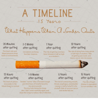 """Just a little something for our friends looking to quit the nasty habit. smoking quitsmoking smoker cigarette conquering2017 will health nosmoking thelionlaw healthiswealth ________________________________ 📷Picture credit to respective owner.: A TIMELINE  Year  20 Minutes  10 Years  1 year  1-2 Weeks  after quitting  after quitting  after quitting  after quitting  The heart rate and  The risk of dying from lung cancer  Circulation and lung  The risk of getting coronary  blood pressure drop  is half that of smokers. Risk  function improve.  heart disease is half as high  back to normal levels.  of getting pancreatic and  as a smoker's.  larynx cancer also decreases.  15 Years  12 Hours  5 Years  1-9 Weeks  after quitting  after quitting after quitting  after quitting  The level of carbon  Smoker """"norms"""" (like a constant cough  The risk of contracting mouth  The risk of heart  and shortness of breath) become  throat, esophagus, and bladder  disease is equivalent  monoxide in the  cancers is half of what it is for  to non-smokers' risk.  blood drops to normal.  less pronounced.  The tiny hairs lining the lungs  smokers. Risk of cervical cancer  (aka """"cilia"""") work normally again and  and stroke fall, too.  clean the lungs to reduce risk of infection. Just a little something for our friends looking to quit the nasty habit. smoking quitsmoking smoker cigarette conquering2017 will health nosmoking thelionlaw healthiswealth ________________________________ 📷Picture credit to respective owner."""