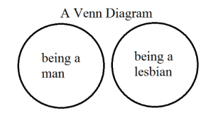 Confused, Lol, and Target: A Venn Diagram  being a  lesbian  being a sleepyflannel:  positive-lesbian-vibes:  positive-lesbian-vibes: for anyone who is confused lol to further clarify:  even more clarification in case anyone is confused