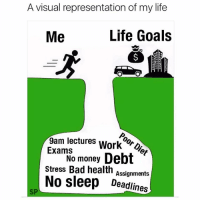 Bad, Goals, and Life: A visual representation of my life  Life Goals  Me  Poor Diet  9am lectures Work0D  ExamrNo money Debt  stress Bad health Assignments  No sleep Deadlines  SP