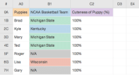 "Anaconda, Basketball, and Frick: A0  81  C2  D3  E4  0A Puppies NCAA Basketball Team Cuteness of Puppy (%)  1B Brad Mchigan State  2C Kyle Kentucky  3D Mary Michigan State  4E Ted Michigan State  5F Roger N/A  6G Lisa  7H Gary N/A  100%  100%  100%  100%  100%  100%  100%  Wisconsin <p>We broke down some of the stats from last night's Puppy Predictors! </p><figure class=""tmblr-embed tmblr-full"" data-provider=""youtube"" data-orig-width=""540"" data-orig-height=""304"" data-url=""https%3A%2F%2Fwww.youtube.com%2Fwatch%3Fv%3D-HKtCLnOpHE""><iframe width=""540"" height=""304"" id=""youtube_iframe"" src=""https://www.youtube.com/embed/-HKtCLnOpHE?feature=oembed&amp;enablejsapi=1&amp;origin=https://safe.txmblr.com&amp;wmode=opaque"" frameborder=""0""></iframe></figure><p>The main highlight of the night came from Gary Frick Jr.</p><figure data-orig-width=""500"" data-orig-height=""251"" class=""tmblr-full""><img src=""https://78.media.tumblr.com/681cb2fbaf0acb72d6de69c5042e7902/tumblr_inline_nm4zbkQbIv1qgt12i.gif"" alt=""image"" data-orig-width=""500"" data-orig-height=""251""/></figure><p>In conclusion&hellip;</p><figure data-orig-width=""500"" data-orig-height=""248"" class=""tmblr-full""><img src=""https://78.media.tumblr.com/ac6e3d3604e8891815517f3d9a783bb4/tumblr_inline_nm4zc8Qp5k1qgt12i.gif"" alt=""image"" data-orig-width=""500"" data-orig-height=""248""/></figure>"