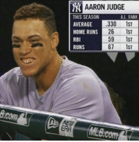 Mlb, Home, and Been: AARON JUDGE  A.L. RANK  THIS SEASON  AVERAGE  HOME RUNS  RBI  RUNS  330 1ST  26 1ST  59 1ST  67 1ST  Bcom  ERA  MLB.com He has been a BEAST this season 💯